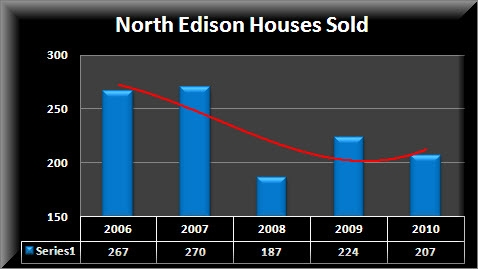 North Edison Number Homes Sold