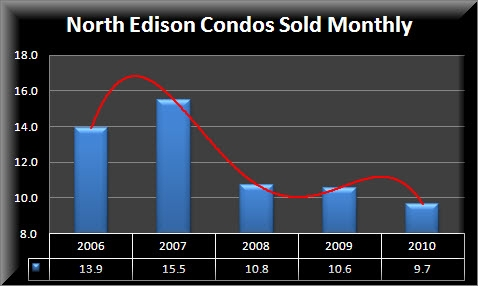 North Edison Condos Sold Monthly Numbers