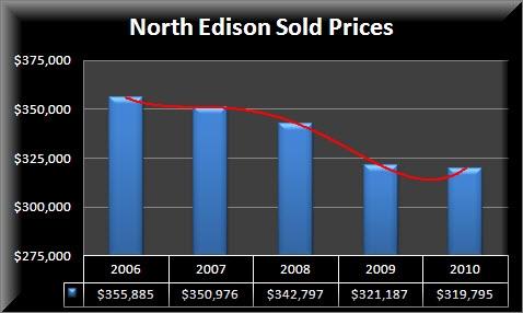 North Edison Condos Prices
