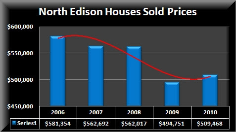 North Edison Homes Sold Prices