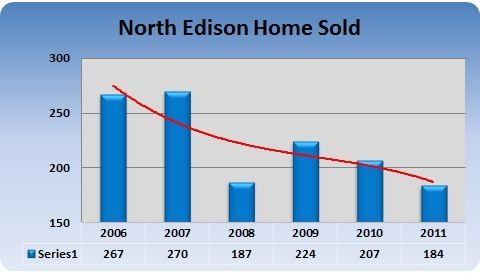 North Edison number of homes sold 2011