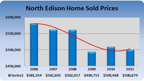 North Edison Home prices 2011