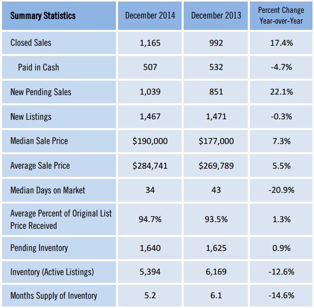 Real estate market stats in SW Florida December 2014