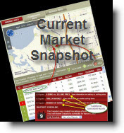 Click here to order a current Market Snapshot in the Vancouver WA market area
