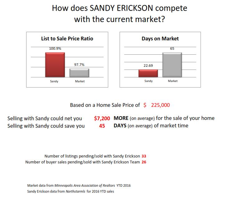 Sandy Erickson Real Estate Team Stats