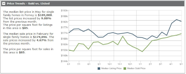 Market Trends and Prices for Royce City Texas