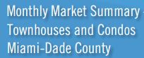 Real Estate Statistics Florida Miami-Dade county Condos & Townhomes