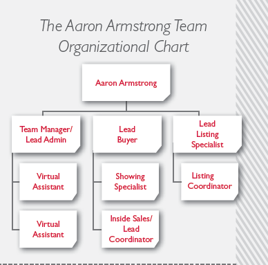 aarong organogram Title: brac annual report 2010, author  aarong bangladesh has a long history of folk arts and crafts and women in village communities are  brac organogram.