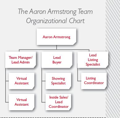 AaronArmstrong_OrganizationalChart