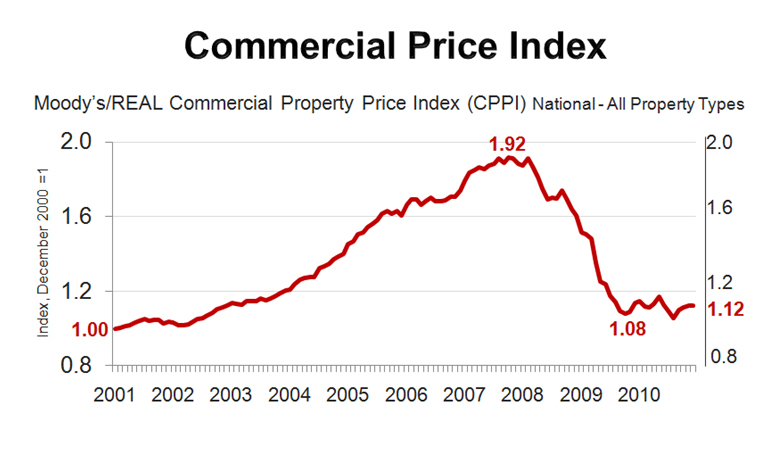 Commercial_PriceIndex