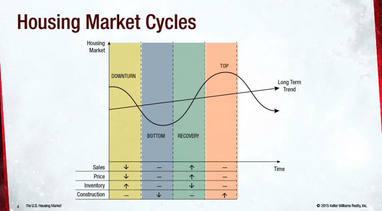 Gary Keller Market Update - Market Cycles