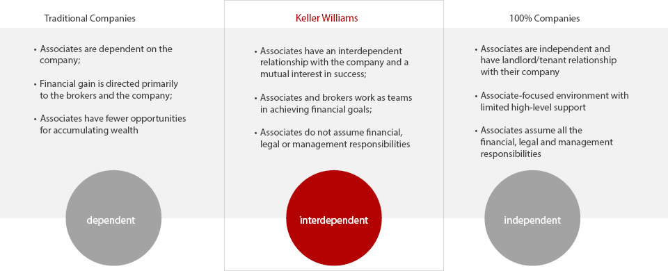 Careers In Real Estate Become A Real Estate Agent Keller Williams Realty